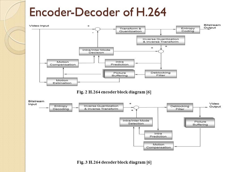 optimizing baseline profile in h ppt video online download rh slideplayer com H 264 Codec Windows 8 H 264 Compression